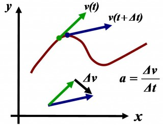 Acceleration as derivative of velocity along trajectory