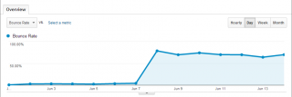 google-analytics-low-bounce-rate
