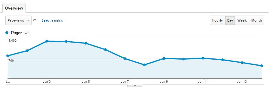 google-analytics-pageview-drop